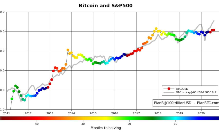 S&P still extremely bullish – Will the Bitcoin price follow?