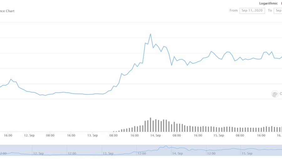 Ethereum DeFi: PICKLE rises 1,800% after Vitalik Buterin praises new project