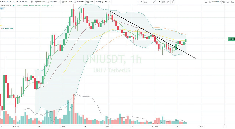 Uniswap (UNI) price falls to 5.20 USD – Threat of another sell-off or buying opportunity?