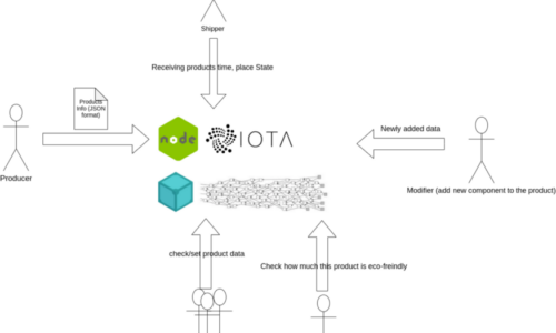 IOTA: Eco-Track supply chain and recycling services using tangle