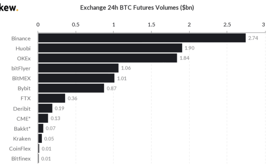 Binance Bitcoin Futures Markets Clock Highest 24h Volumes as Institutions Go Long