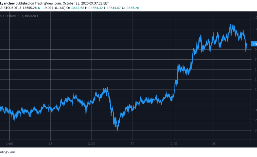 Crypto Market Watch: Is Bitcoin Scared of The June 2019 Highs?
