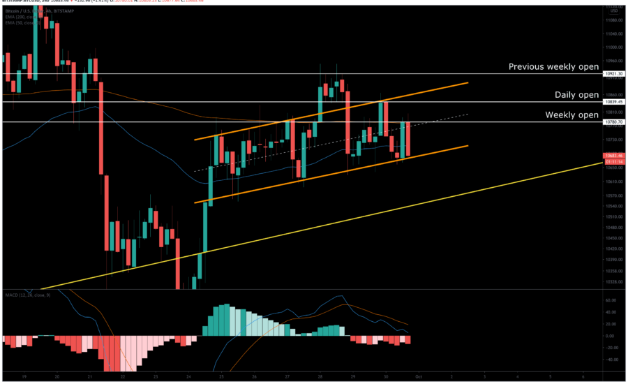 BTC Price Analysis: September Monthly Candle Likely Close In Red, How Bad Is It For Bitcoin?