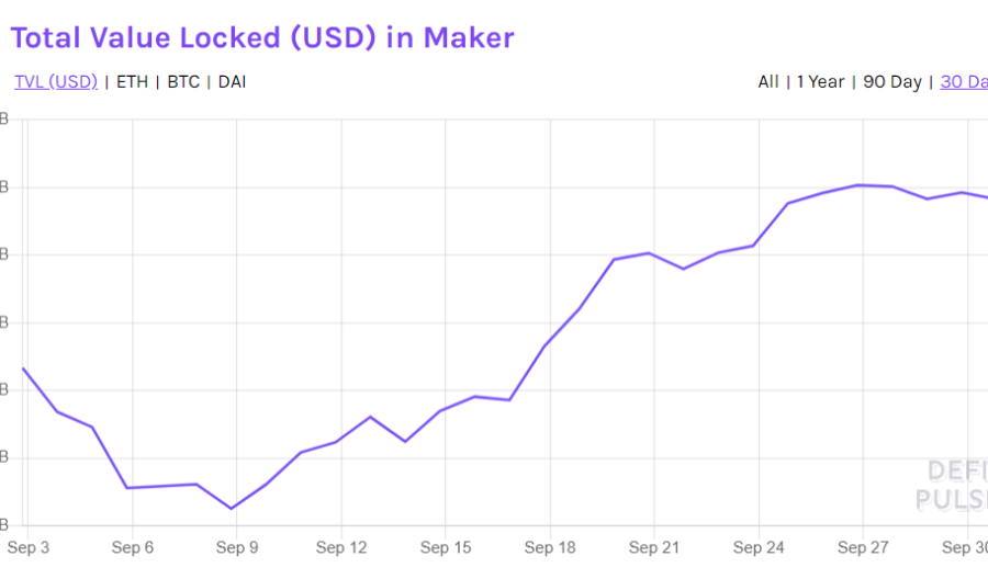 Ethereum's DeFi: Aave, Maker, Yearn record strong gains, reasons for the rally