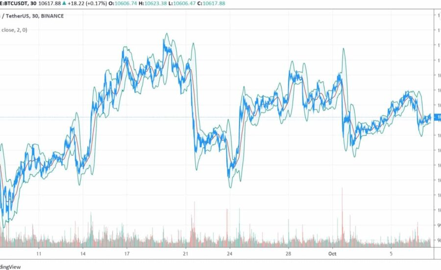 Low Volatility Index Suggests Huge Bitcoin Price Move Incoming: History in Favor of the Bulls?