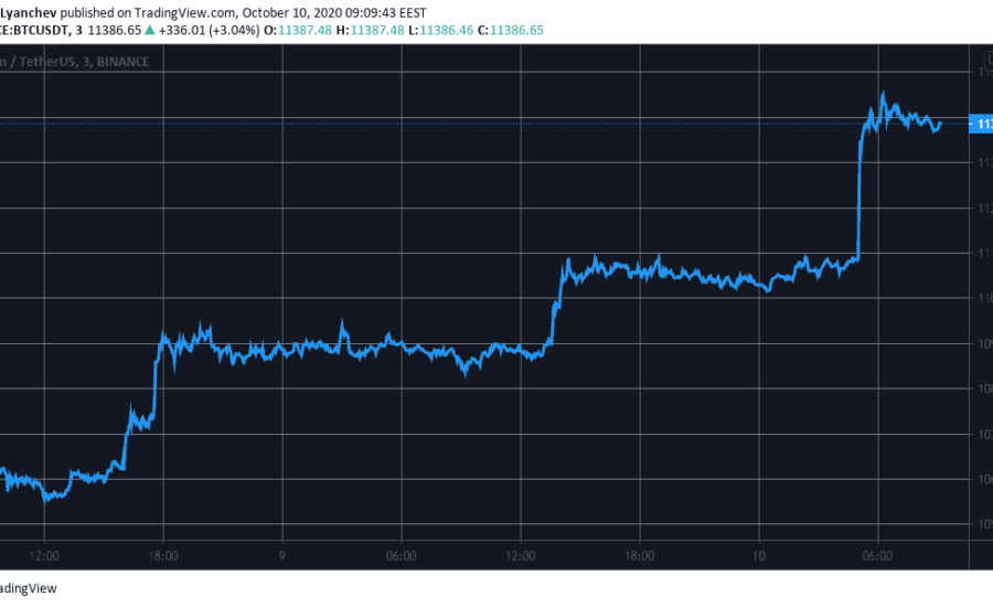 bitcoin-completes-$1k-3-day-increase-to-$11,500-(saturday-market-watch)