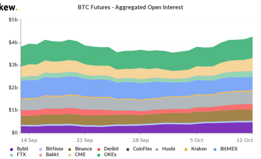 Bitcoin Futures Open Interest at 1-Month High