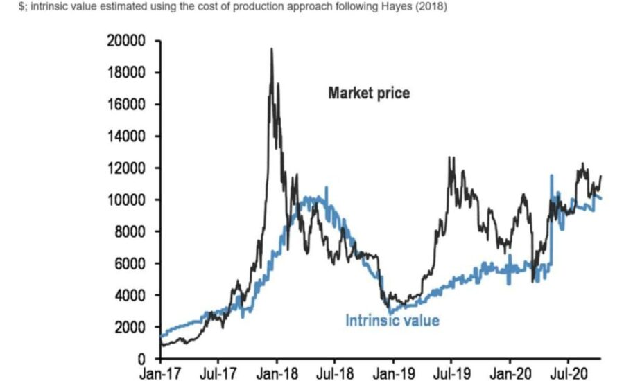 bitcoin-is-overpriced-and-trades-13%-above-its-intrinsic-value:-jp-morgan