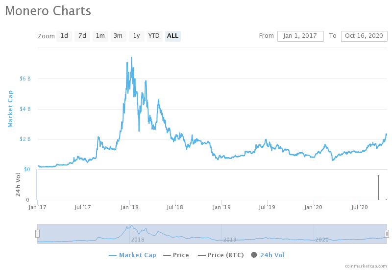Monero (XMR) Market Capitalization is at a 2-year High