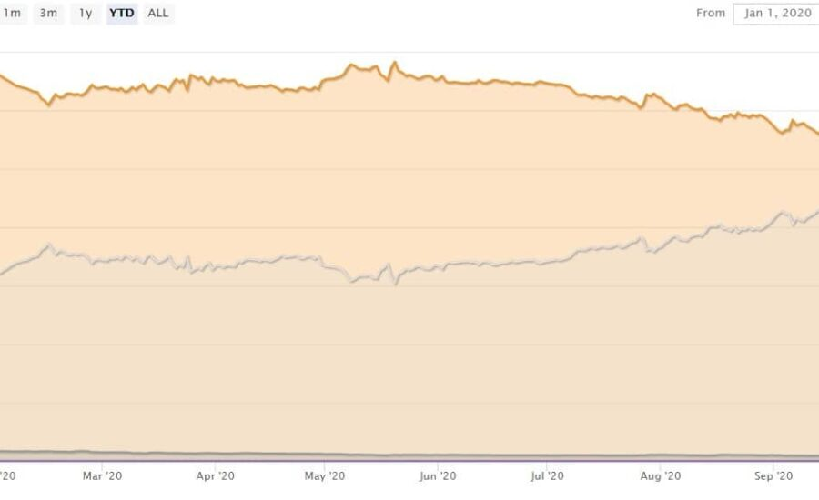 Bitcoin Dominance at 2-Month High: Disaster for Altcoins
