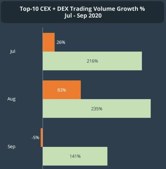 DEX Vs. CEX Trading Volume Growth Q3. Source: CoinGecko