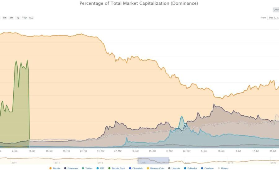 As Bitcoin Rips and Altcoins Crash: Historically, What Are The Chances for Alt-Season?
