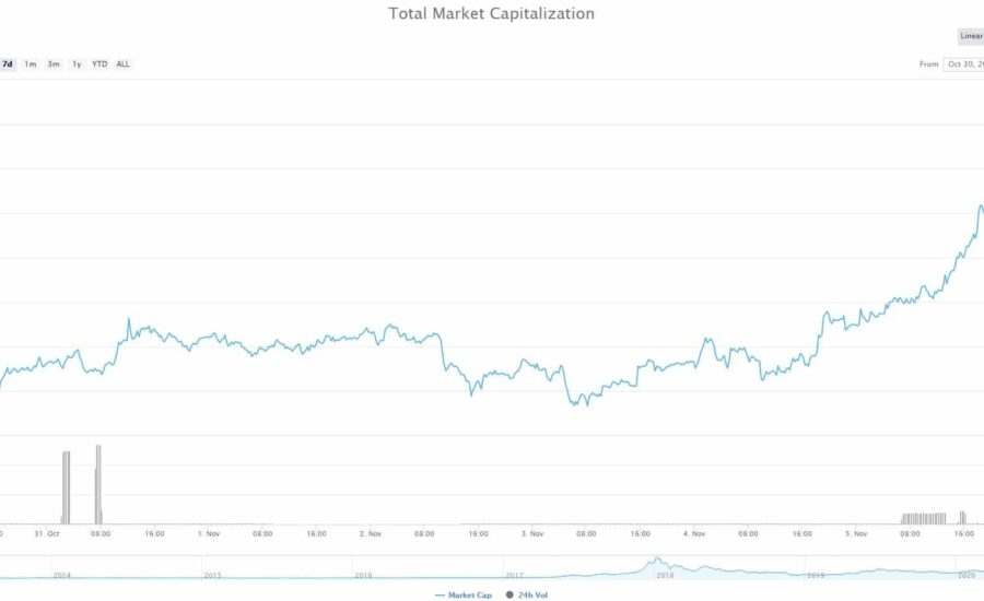 Market Watch: The Altcoins That Suffered Hardest Despite Bitcoin's Latest Rally