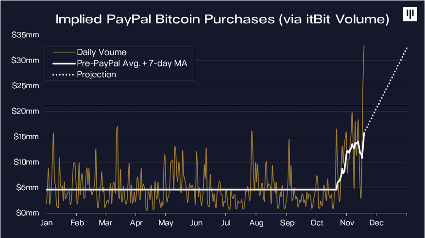 paypal-users-are-buying-huge-amounts-of-bitcoin-data-shows