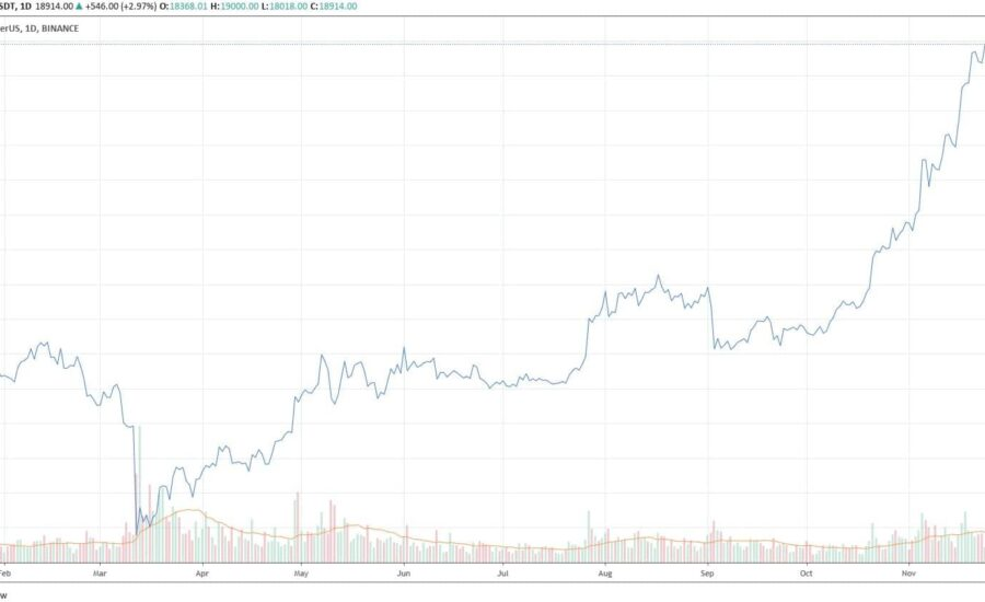 Bitcoin Spikes $1K In Hours To New 2020 High: Only 5% From 2017 All-Time High