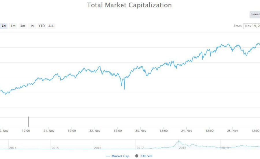 $80 Billion Wiped Off Total Market Cap as Cryptocurrencies Get Massacred