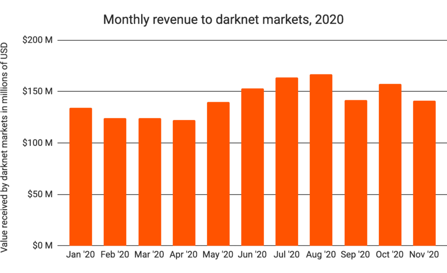 Cryptocurrency Usage On Darknet Markets Reached ATH Revenue Of $1.5B in 2020