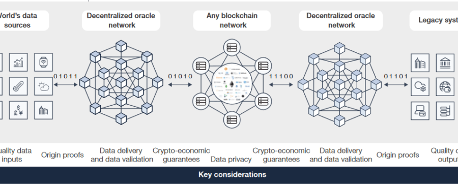 Chainlink and World Economic Forum propose Industry Oracle Standard