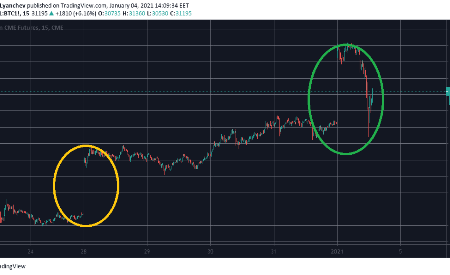Bitcoin Lost $5,500 in Hours as the $29K CME Gap Got Filled: Is The Correction Over?