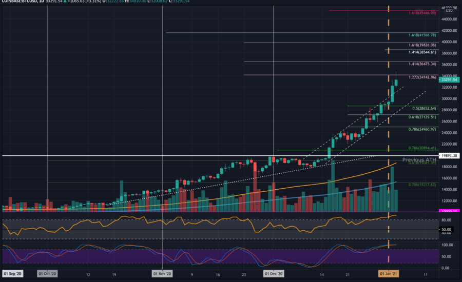 Bitcoin Price Analysis: BTC Retraces From $35K, Cool-off Before Another ATH or Correction Inbound?