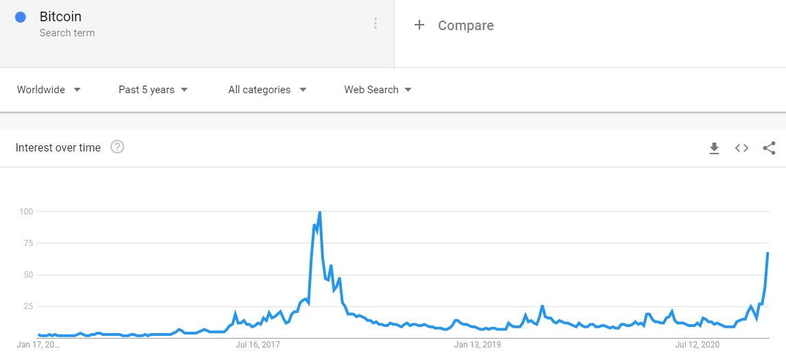 "Google Searches ""Bitcoin"" 5-Year Back. Source: Google Trends"