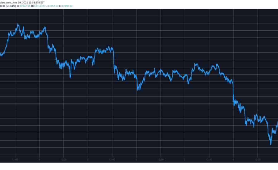 Bitcoin's Dominance on the Rise as BTC Rebounds $6,000 in 2 Days (Market Watch)