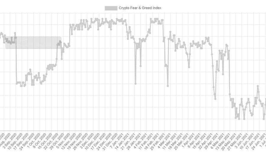 For The First Time Since May 12th: Bitcoin Fear and Greed Index is Neutral