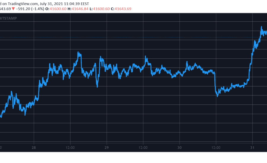 Bitcoin Spikes to a 2-Month High Above $42K: Up 25% in July (Market Watch)