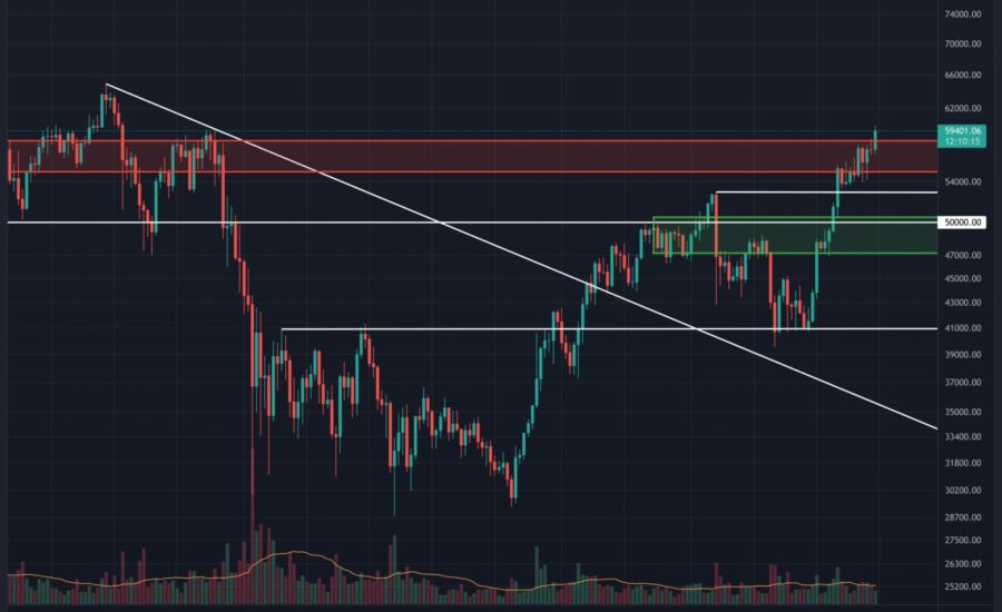 Bitcoin Price Analysis: Amid Rumors of Approval of Futures-Backed ETF, Can BTC Overcome $60K?