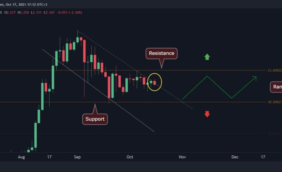 Cardano Price Analysis: ADA Trading Within a Tight Range, Anticipating a Major Move Soon