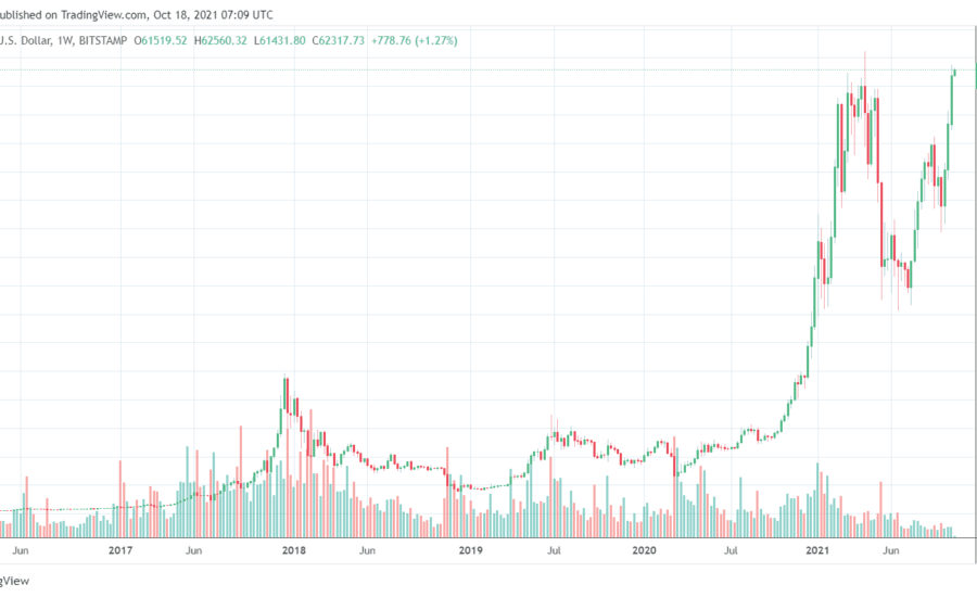 Bitcoin Price Just Had Its Best Weekly Close In History