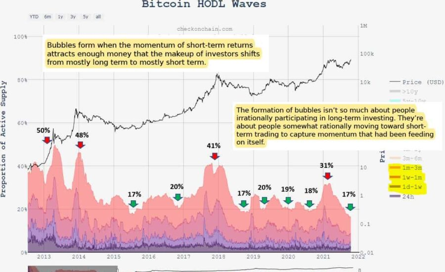 The 'Bitcoin Bubble' Hasn't Even Started Yet, Says Analyst