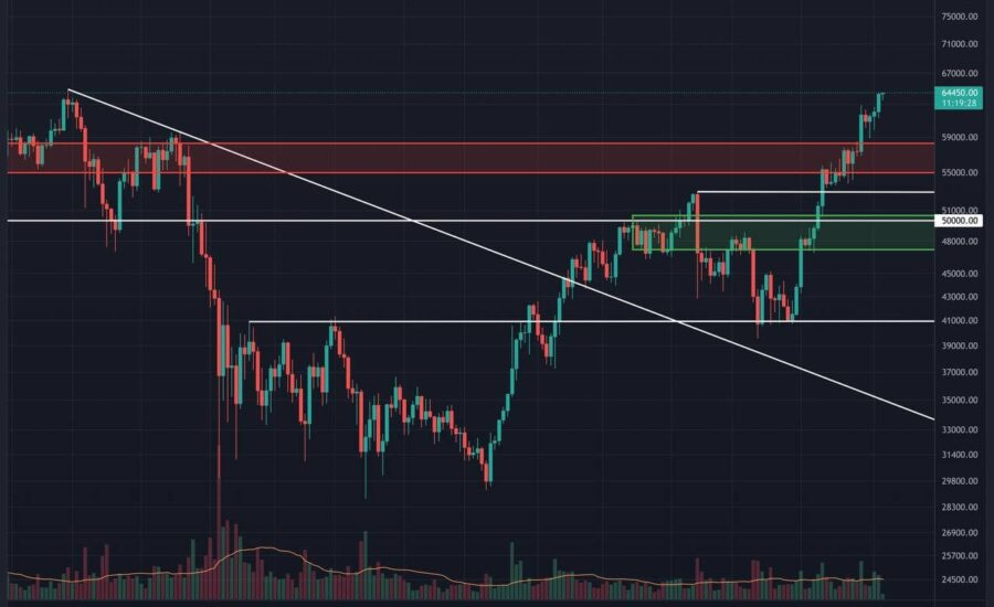 Bitcoin Price Analysis: What to Expect Following a New ATH for BTC?